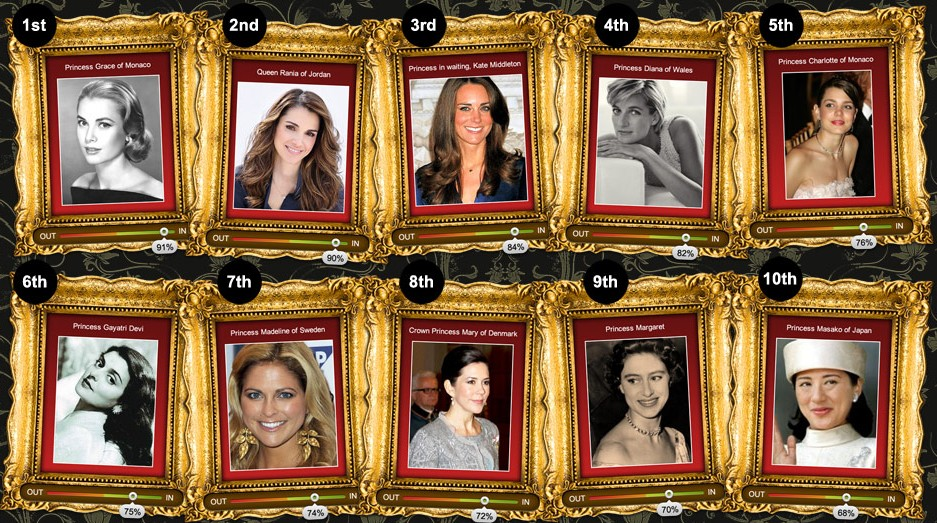 Top 10 most beautiful Royal women.jpg